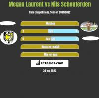 Megan Laurent vs Nils Schouterden h2h player stats
