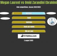Megan Laurent vs Omid Zarandini Ebrahimi h2h player stats