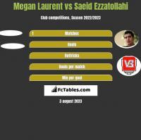 Megan Laurent vs Saeid Ezzatollahi h2h player stats