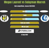 Megan Laurent vs Sulayman Marreh h2h player stats
