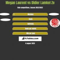 Megan Laurent vs Didier Lamkel Ze h2h player stats