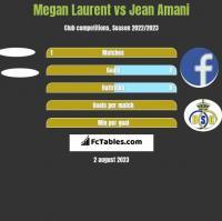 Megan Laurent vs Jean Amani h2h player stats