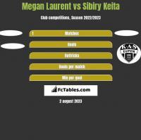 Megan Laurent vs Sibiry Keita h2h player stats