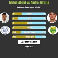 Mehdi Abeid vs Andrei Girotto h2h player stats