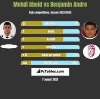 Mehdi Abeid vs Benjamin Andre h2h player stats