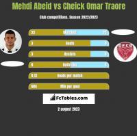 Mehdi Abeid vs Cheick Omar Traore h2h player stats