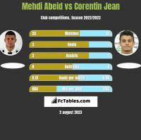 Mehdi Abeid vs Corentin Jean h2h player stats