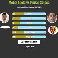 Mehdi Abeid vs Florian Sotoca h2h player stats