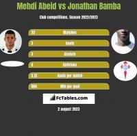 Mehdi Abeid vs Jonathan Bamba h2h player stats
