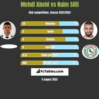 Mehdi Abeid vs Naim Sliti h2h player stats