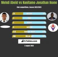 Mehdi Abeid vs Nanitamo Jonathan Ikone h2h player stats