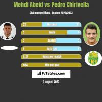 Mehdi Abeid vs Pedro Chirivella h2h player stats
