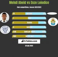 Mehdi Abeid vs Enzo Loiodice h2h player stats