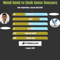 Mehdi Abeid vs Cheik Oumar Doucoure h2h player stats