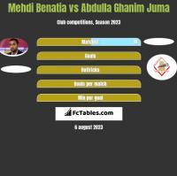Mehdi Benatia vs Abdulla Ghanim Juma h2h player stats