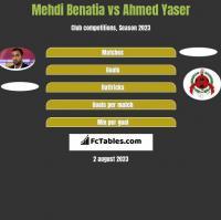 Mehdi Benatia vs Ahmed Yaser h2h player stats