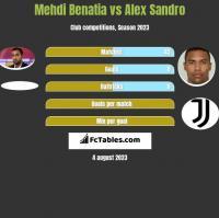 Mehdi Benatia vs Alex Sandro h2h player stats