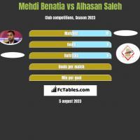 Mehdi Benatia vs Alhasan Saleh h2h player stats