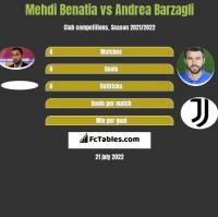 Mehdi Benatia vs Andrea Barzagli h2h player stats