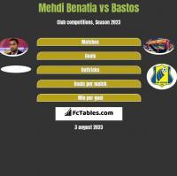 Mehdi Benatia vs Bastos h2h player stats