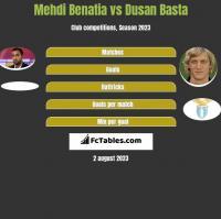 Mehdi Benatia vs Dusan Basta h2h player stats