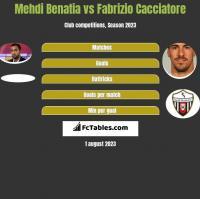 Mehdi Benatia vs Fabrizio Cacciatore h2h player stats