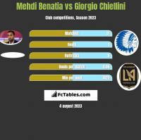 Mehdi Benatia vs Giorgio Chiellini h2h player stats
