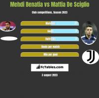 Mehdi Benatia vs Mattia De Sciglio h2h player stats
