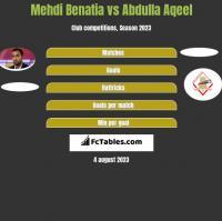 Mehdi Benatia vs Abdulla Aqeel h2h player stats
