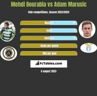 Mehdi Bourabia vs Adam Marusic h2h player stats