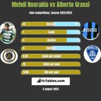 Mehdi Bourabia vs Alberto Grassi h2h player stats