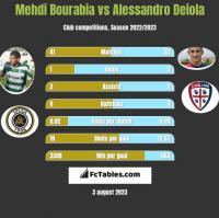 Mehdi Bourabia vs Alessandro Deiola h2h player stats
