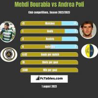Mehdi Bourabia vs Andrea Poli h2h player stats