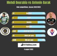 Mehdi Bourabia vs Antonin Barak h2h player stats