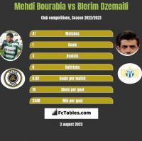 Mehdi Bourabia vs Blerim Dzemaili h2h player stats