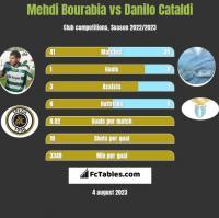 Mehdi Bourabia vs Danilo Cataldi h2h player stats