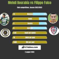 Mehdi Bourabia vs Filippo Falco h2h player stats