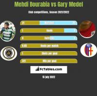 Mehdi Bourabia vs Gary Medel h2h player stats