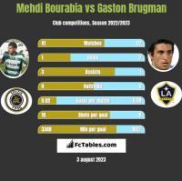 Mehdi Bourabia vs Gaston Brugman h2h player stats
