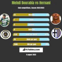 Mehdi Bourabia vs Hernani h2h player stats