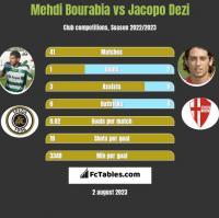 Mehdi Bourabia vs Jacopo Dezi h2h player stats