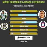 Mehdi Bourabia vs Jacopo Petriccione h2h player stats