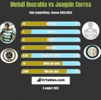 Mehdi Bourabia vs Joaquin Correa h2h player stats