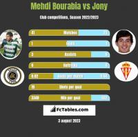 Mehdi Bourabia vs Jony h2h player stats