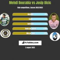 Mehdi Bourabia vs Josip Ilicic h2h player stats
