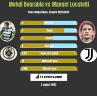 Mehdi Bourabia vs Manuel Locatelli h2h player stats