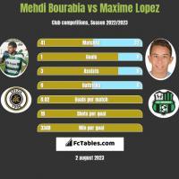 Mehdi Bourabia vs Maxime Lopez h2h player stats