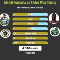 Mehdi Bourabia vs Pedro Mba Obiang h2h player stats
