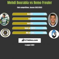 Mehdi Bourabia vs Remo Freuler h2h player stats