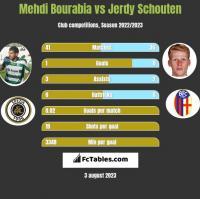 Mehdi Bourabia vs Jerdy Schouten h2h player stats